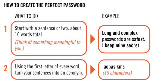 creating good passwords